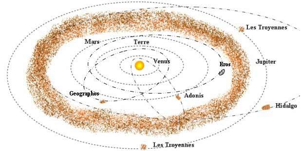 L homme face à l avenir   Chapitre 2 - Ceinture d astéroïdes - Blog ... 5b364c3e403